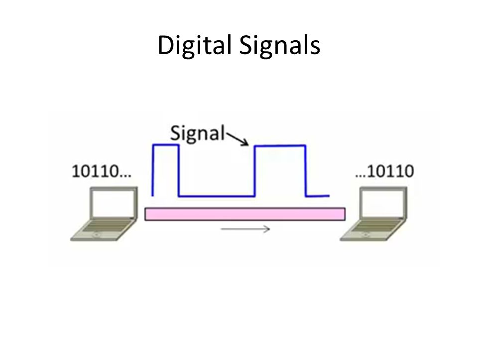 10 Digital Signals Use voltage to represent digital values – A positive voltage  a logical one (1) – Zero or a negative voltage  a logical zero (0) +5 volts is usually what we use in computer hardware.