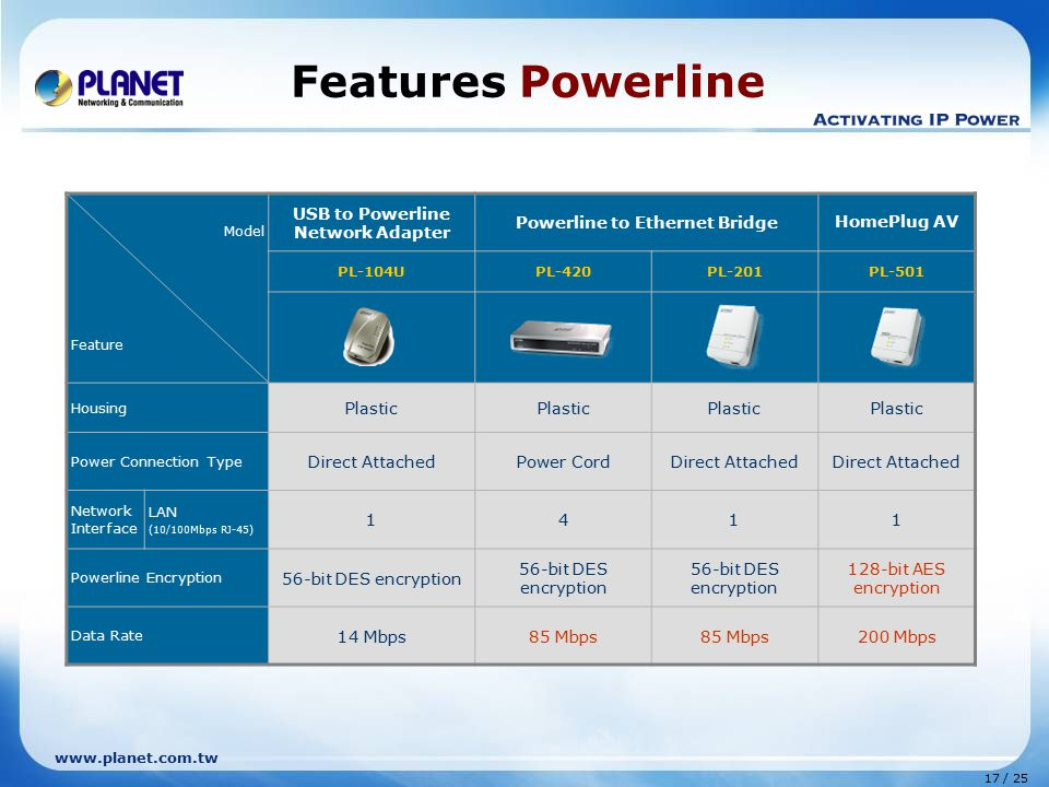 17 / 25 www.planet.com.tw Features Powerline Model Feature USB to Powerline Network Adapter Powerline to Ethernet Bridge HomePlug AV PL-104UPL-420PL-201PL-501 Housing Plastic Power Connection Type Direct AttachedPower CordDirect Attached Network Interface LAN (10/100Mbps RJ-45) 1411 Powerline Encryption 56-bit DES encryption 128-bit AES encryption Data Rate 14 Mbps85 Mbps 200 Mbps