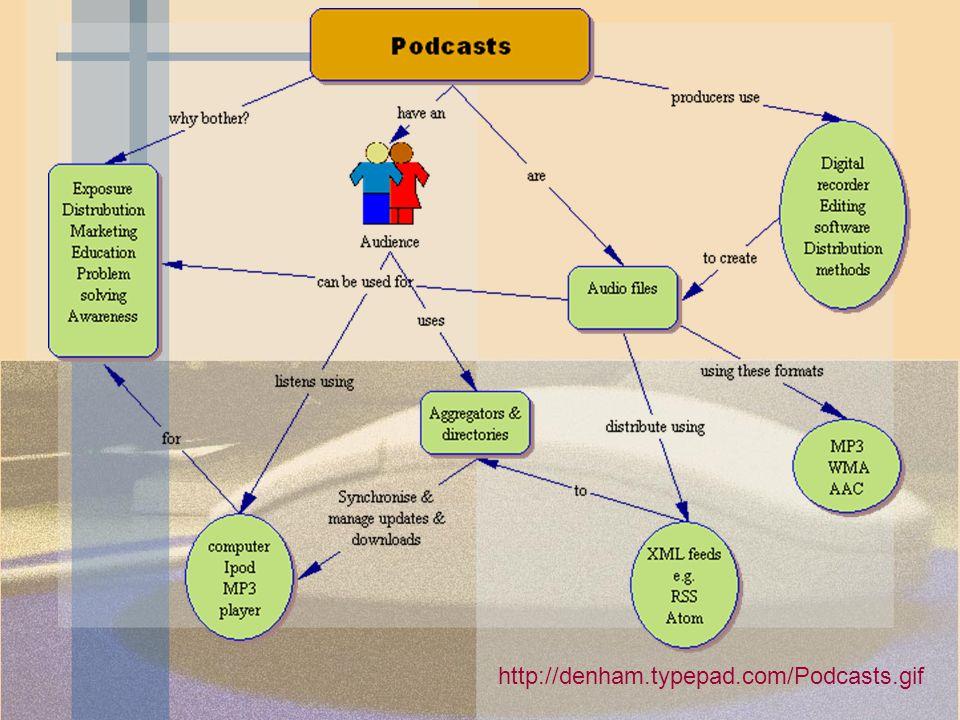 http://denham.typepad.com/Podcasts.gif