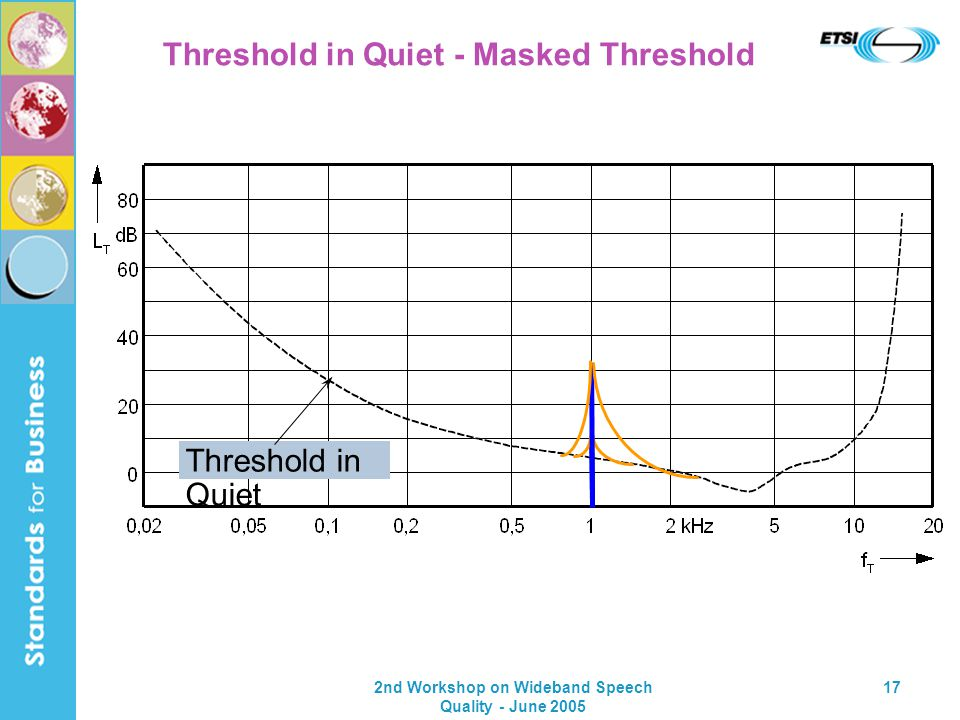 2nd Workshop on Wideband Speech Quality - June 2005 17 Threshold in Quiet - Masked Threshold Threshold in Quiet