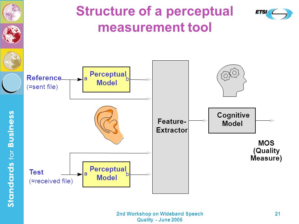 2nd Workshop on Wideband Speech Quality - June 2005 21 Structure of a perceptual measurement tool Reference (=sent file) Feature- Extractor Perceptual Model Test (=received file) Cognitive Model MOS (Quality Measure) Perceptual Model a b a b
