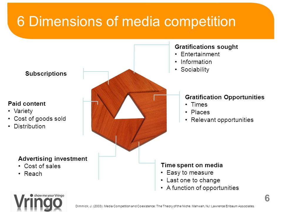 6 6 Dimensions of media competition Gratifications sought Entertainment Information Sociability Gratification Opportunities Times Places Relevant oppo