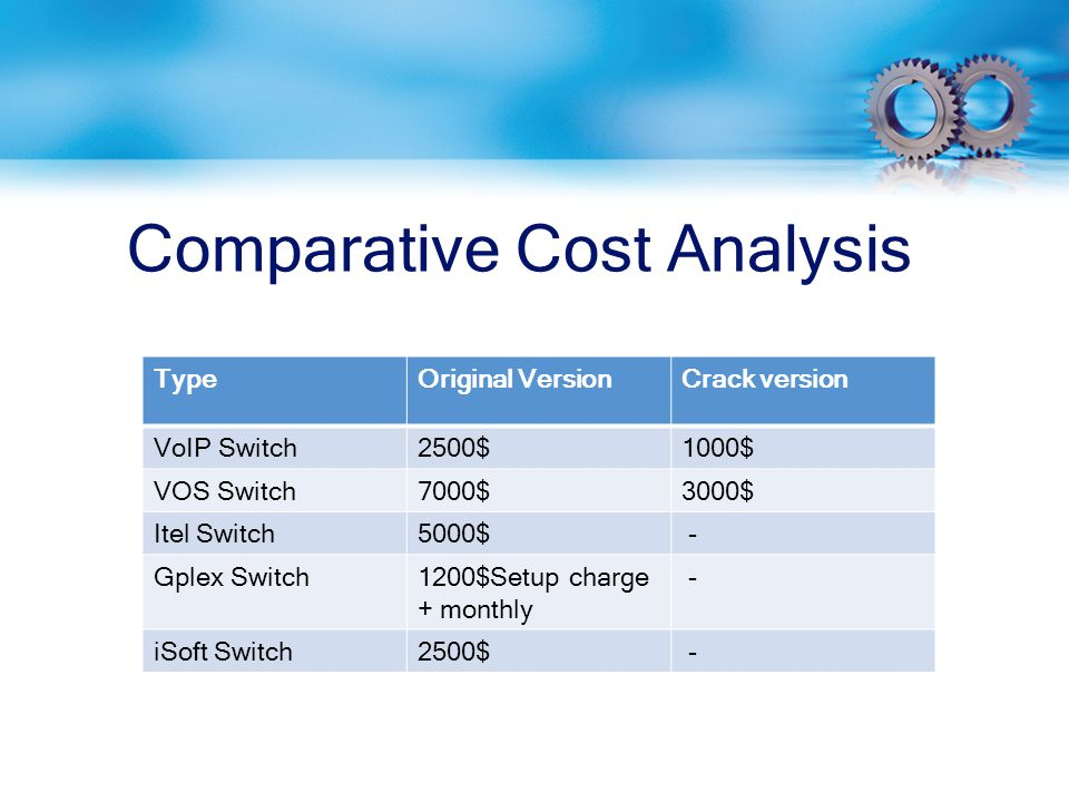 Comparative Cost Analysis TypeOriginal VersionCrack version VoIP Switch2500$1000$ VOS Switch7000$3000$ Itel Switch5000$ - Gplex Switch1200$Setup charge + monthly - iSoft Switch2500$ -