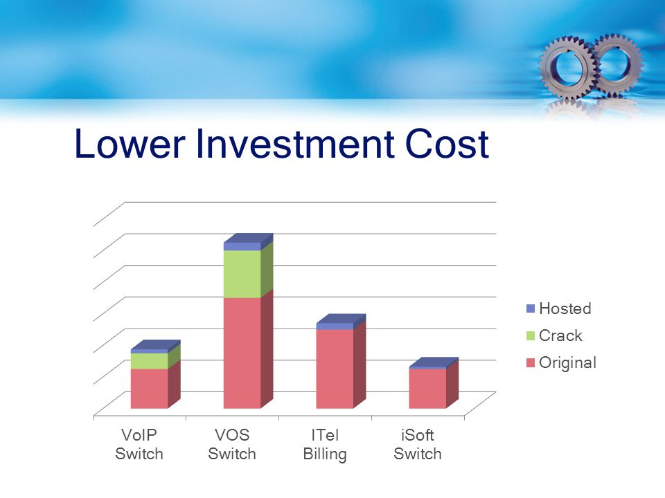 Lower Investment Cost