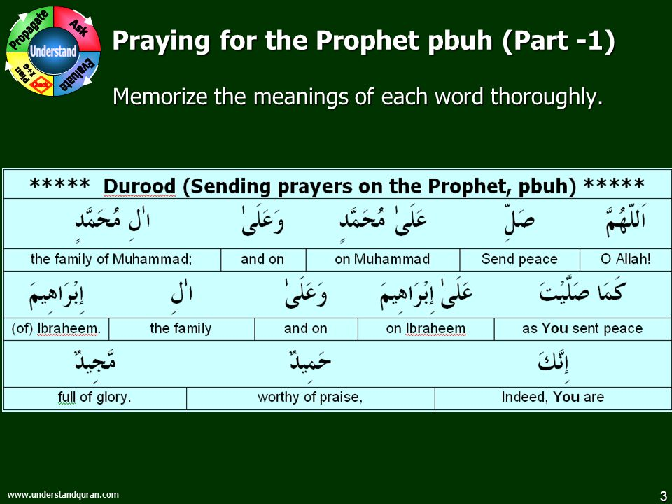 3   Praying for the Prophet pbuh (Part -1) Memorize the meanings of each word thoroughly.