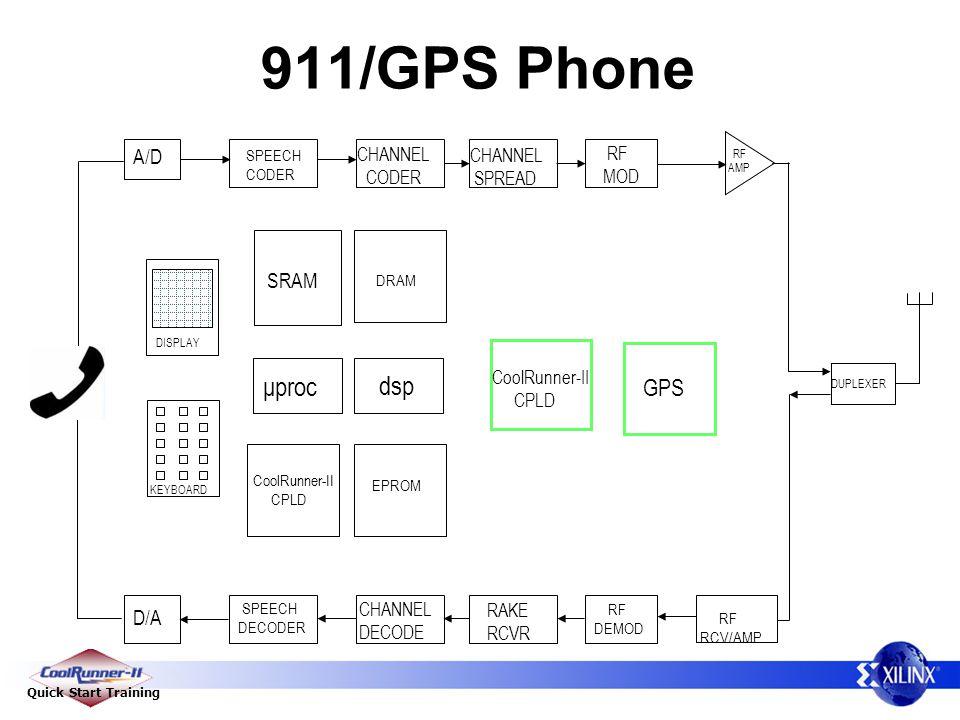 Quick Start Training 911/GPS Phone RF RCV/AMP D/A A/D SPEECH CODER SPEECH DECODER CHANNEL CODER CHANNEL DECODE CHANNEL SPREAD RAKE RCVR RF MOD RF DEMOD μproc KEYBOARD DISPLAY DRAM EPROM SRAM DUPLEXER RF AMP CoolRunner-II CPLD dsp GPS CoolRunner-II CPLD