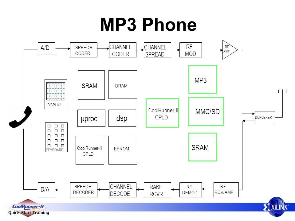 Quick Start Training MP3 Phone D/A A/D SPEECH CODER SPEECH DECODER CHANNEL CODER CHANNEL DECODE CHANNEL SPREAD RAKE RCVR RF MOD RF DEMOD RF RCV/AMP μproc KEYBOARD DISPLAY DRAM EPROM SRAM DUPLEXER RF AMP dsp MP3 MMC/SD SRAM CoolRunner-II CPLD CoolRunner-II CPLD