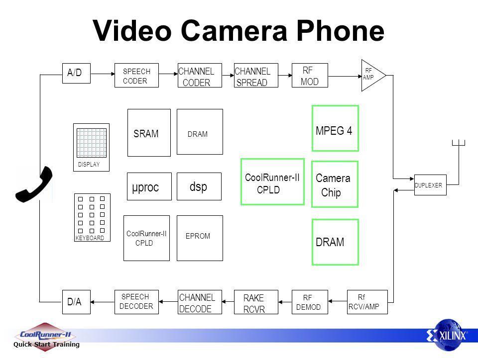 Quick Start Training Video Camera Phone D/A A/D SPEECH CODER SPEECH DECODER CHANNEL CODER CHANNEL DECODE CHANNEL SPREAD RAKE RCVR RF MOD RF DEMOD Rf RCV/AMP μproc KEYBOARD DISPLAY DRAM EPROM SRAM DUPLEXER RF AMP CoolRunner-II CPLD dsp Camera Chip MPEG 4 DRAM CoolRunner-II CPLD