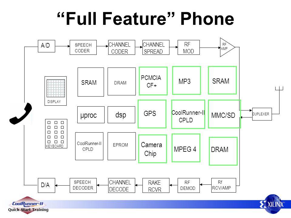 Quick Start Training Full Feature Phone Rf RCV/AMP D/A A/D SPEECH CODER SPEECH DECODER CHANNEL CODER CHANNEL DECODE CHANNEL SPREAD RAKE RCVR RF MOD RF DEMOD μproc KEYBOARD DISPLAY DRAM EPROM SRAM DUPLEXER RF AMP CoolRunner-II CPLD dsp PCMCIA CF+ Camera Chip MP3 MPEG 4 GPS MMC/SD SRAM DRAM CoolRunner-II CPLD