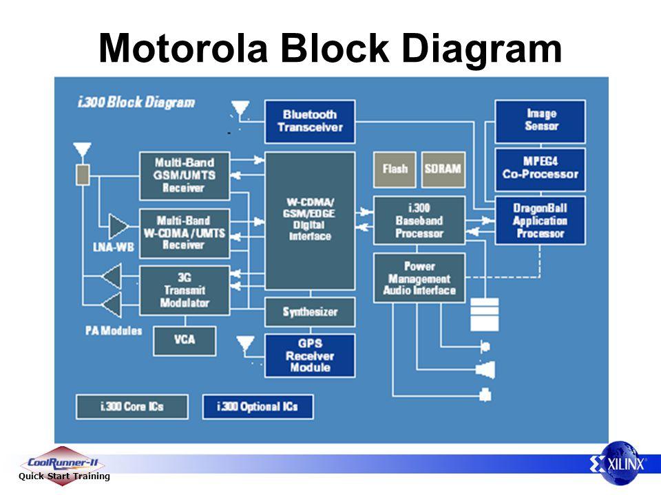Quick Start Training Motorola Block Diagram