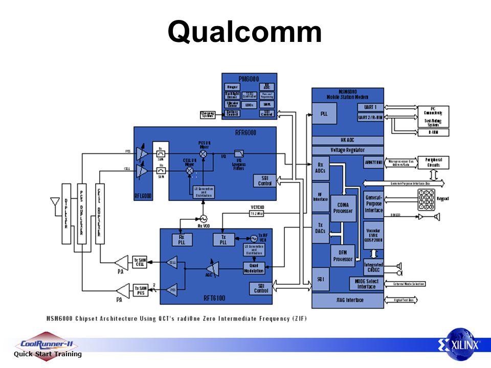 Quick Start Training Qualcomm