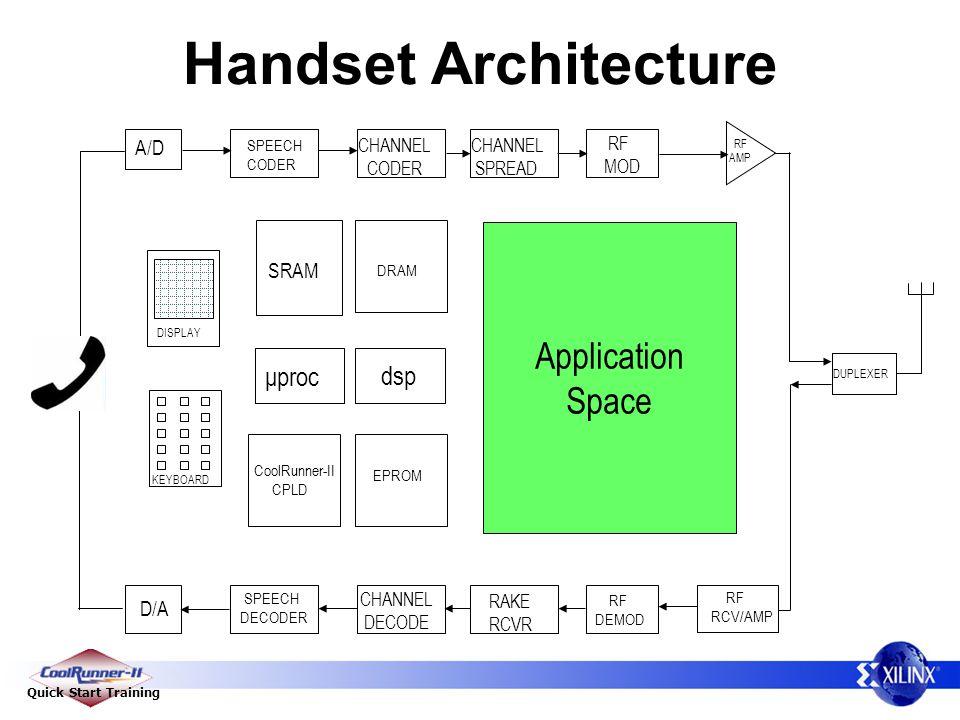 Quick Start Training Handset Architecture RF RCV/AMP D/A A/D SPEECH CODER SPEECH DECODER CHANNEL CODER CHANNEL DECODE CHANNEL SPREAD RAKE RCVR RF MOD RF DEMOD μproc KEYBOARD DISPLAY DRAM EPROM SRAM DUPLEXER Application Space RF AMP CoolRunner-II CPLD dsp