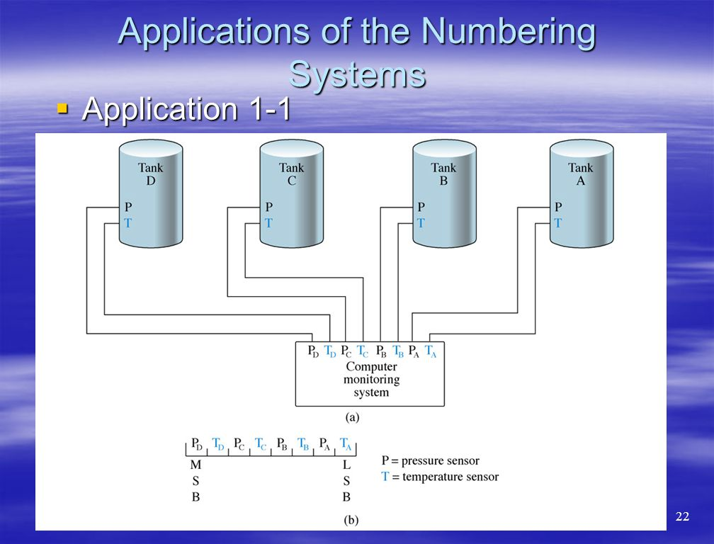 Applications of the Numbering Systems  Application 1-1 22
