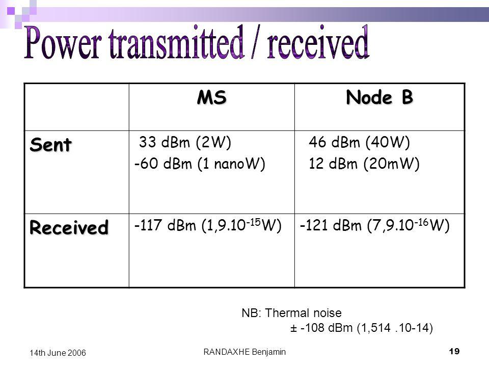 RANDAXHE Benjamin19 14th June 2006MS Node B Sent 33 dBm (2W) -60 dBm (1 nanoW) 46 dBm (40W) 12 dBm (20mW) Received -117 dBm (1,9.10 -15 W)-121 dBm (7,9.10 -16 W) NB: Thermal noise ± -108 dBm (1,514.10-14)