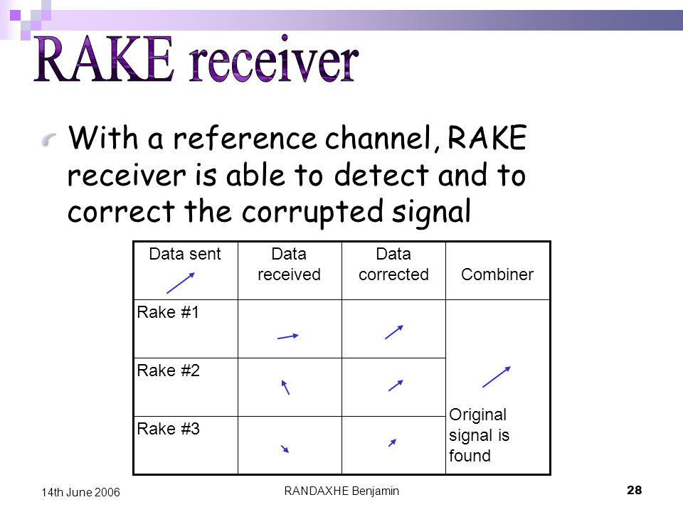 RANDAXHE Benjamin28 14th June 2006 With a reference channel, RAKE receiver is able to detect and to correct the corrupted signal Rake #3 Rake #2 Original signal is found Rake #1 Combiner Data corrected Data received Data sent