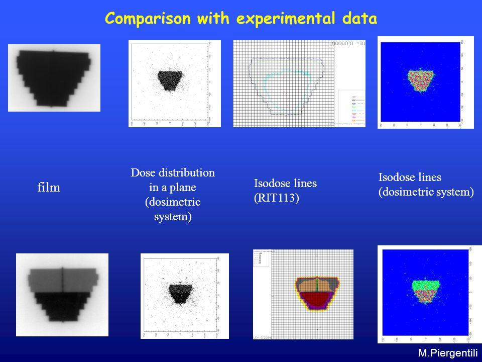 Comparison with experimental data film Dose distribution in a plane (dosimetric system) Isodose lines (RIT113) Isodose lines (dosimetric system) M.Pie