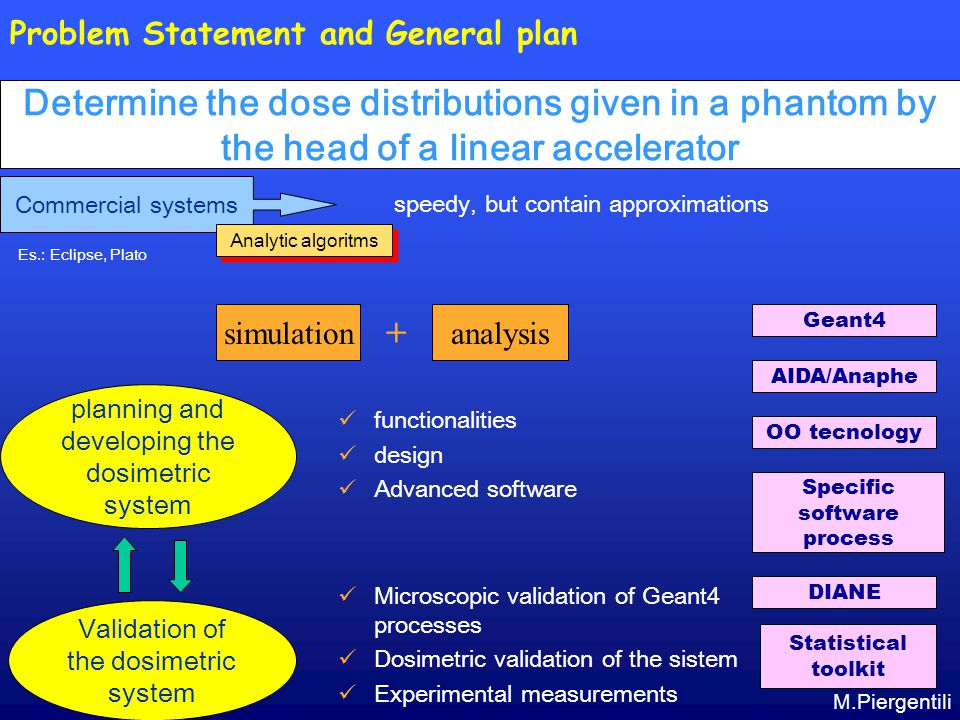 Problem Statement and General plan Geant4 AIDA/Anaphe OO tecnology Specific software process functionalities design Advanced software Microscopic validation of Geant4 processes Dosimetric validation of the sistem Experimental measurements Validation of the dosimetric system planning and developing the dosimetric system simulationanalysis + DIANE Statistical toolkit Commercial systems Analytic algoritms Es.: Eclipse, Plato speedy, but contain approximations Determine the dose distributions given in a phantom by the head of a linear accelerator M.Piergentili