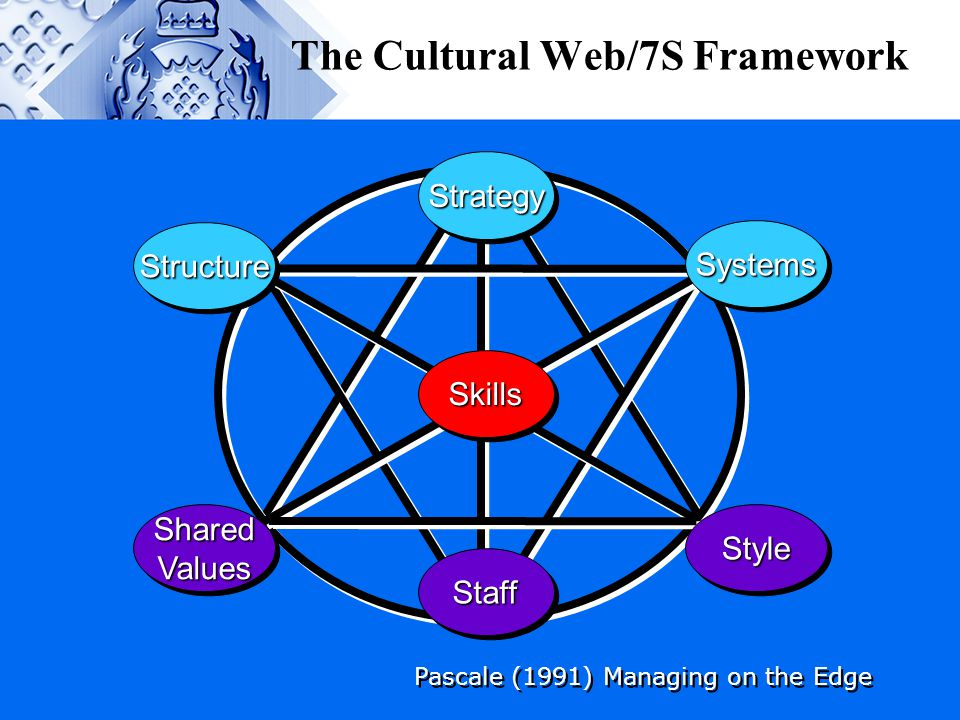 The Cultural Web/7S Framework SystemsSystems StyleStyle StructureStructure SharedValuesSharedValues StrategyStrategy StaffStaff SkillsSkills Pascale (
