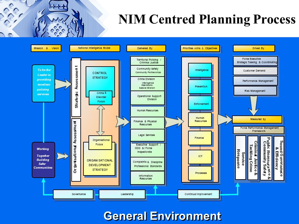 General Environment NIM Centred Planning Process