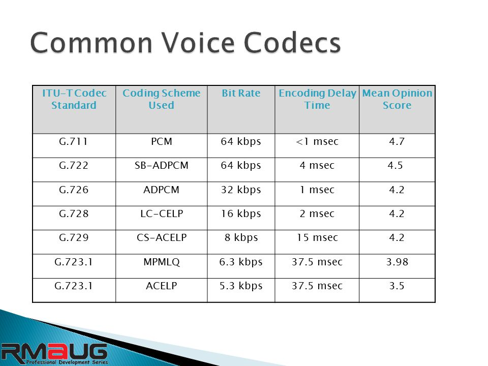 ITU-T Codec Standard Coding Scheme Used Bit RateEncoding Delay Time Mean Opinion Score G.711PCM64 kbps<1 msec4.7 G.722SB-ADPCM64 kbps4 msec4.5 G.726ADPCM32 kbps1 msec4.2 G.728LC-CELP16 kbps2 msec4.2 G.729CS-ACELP8 kbps15 msec4.2 G.723.1MPMLQ6.3 kbps37.5 msec3.98 G.723.1ACELP5.3 kbps37.5 msec3.5