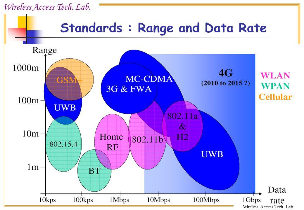 Wireless Access Tech. Lab. CCU Wireless Access Tech. Lab. Standards : Range and Data Rate