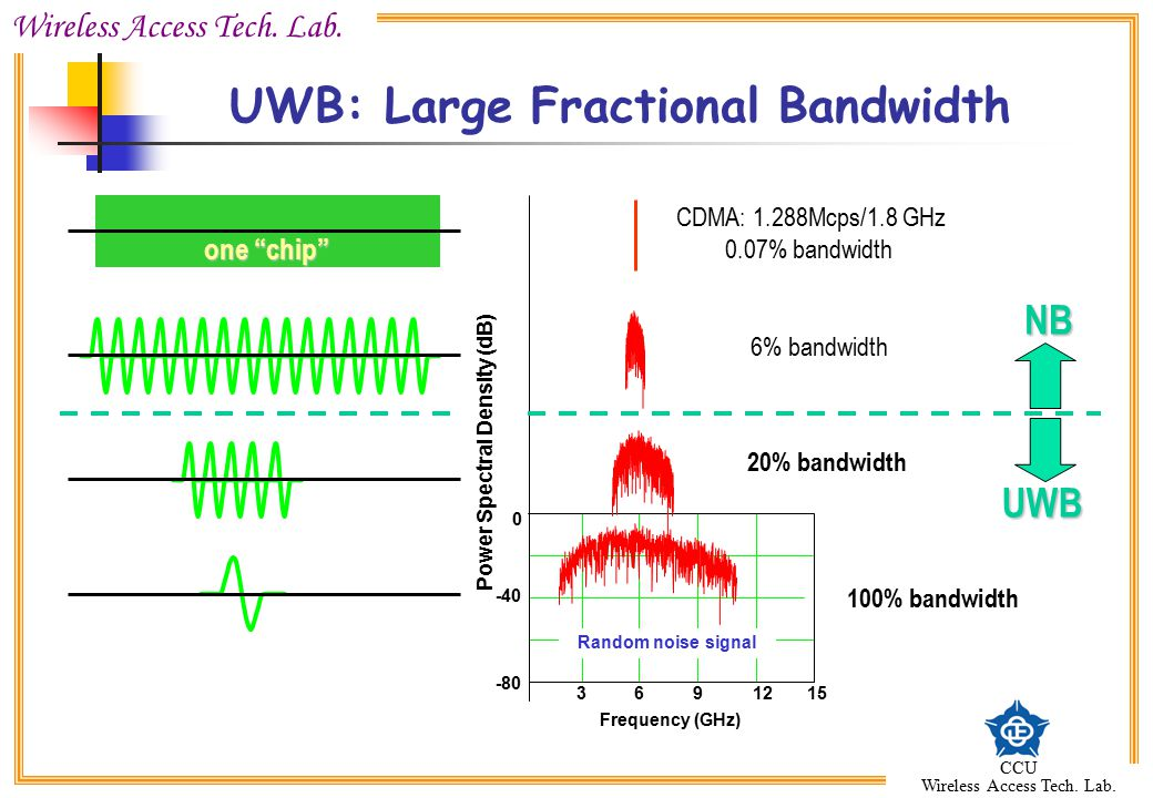 "Wireless Access Tech. Lab. CCU Wireless Access Tech. Lab. UWB: Large Fractional Bandwidth Power Spectral Density (dB) one ""chip"" CDMA: 1.288Mcps/1.8 G"