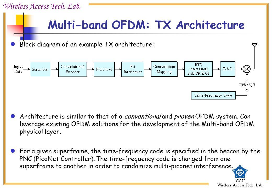 Wireless Access Tech. Lab. CCU Wireless Access Tech. Lab. Multi-band OFDM: TX Architecture Block diagram of an example TX architecture: Architecture i