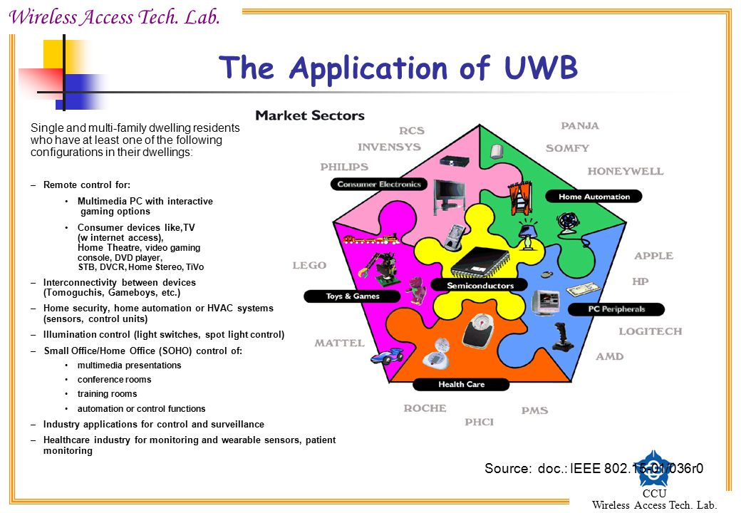 Wireless Access Tech. Lab. CCU Wireless Access Tech. Lab. The Application of UWB Single and multi-family dwelling residents who have at least one of t