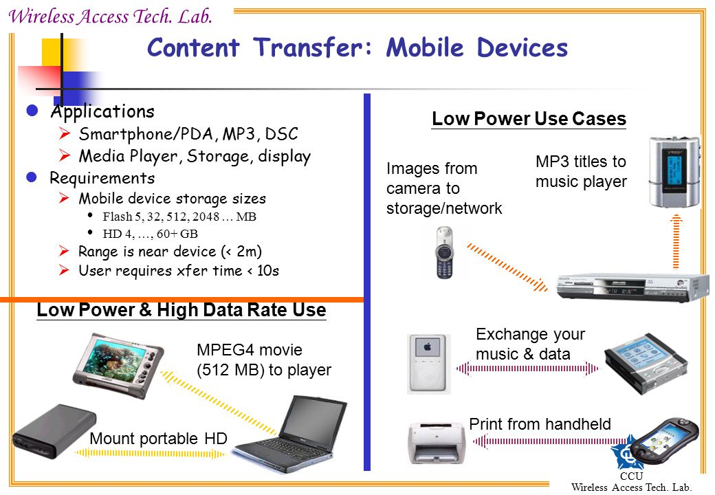 Wireless Access Tech. Lab. CCU Wireless Access Tech. Lab. Content Transfer: Mobile Devices Applications  Smartphone/PDA, MP3, DSC  Media Player, Sto