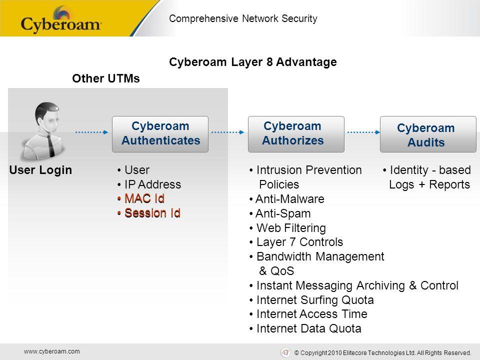 www.cyberoam.com © Copyright 2010 Elitecore Technologies Ltd. All Rights Reserved. Comprehensive Network Security Other UTMs User Login Cyberoam Authe