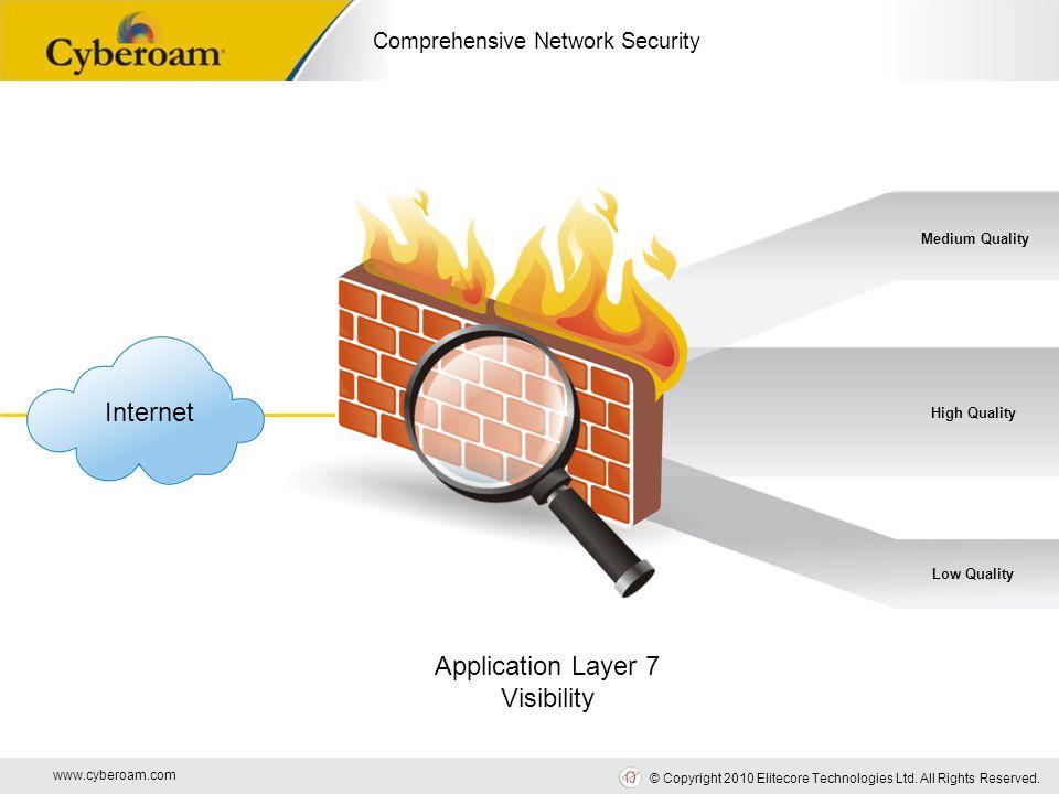 www.cyberoam.com © Copyright 2010 Elitecore Technologies Ltd. All Rights Reserved. Comprehensive Network Security VoIP Bit Torrent CRM ERP IM Applicat