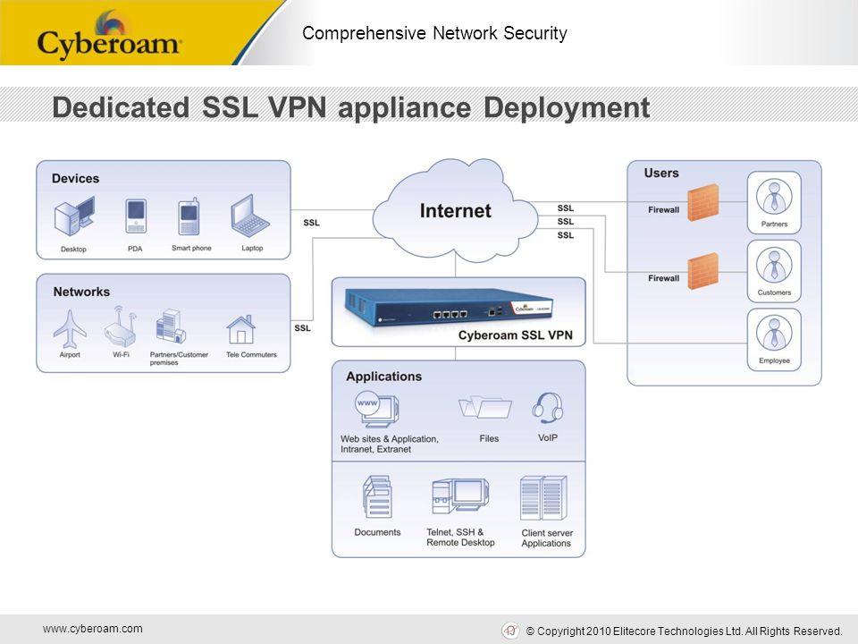 www.cyberoam.com © Copyright 2010 Elitecore Technologies Ltd. All Rights Reserved. Comprehensive Network Security Dedicated SSL VPN appliance Deployme