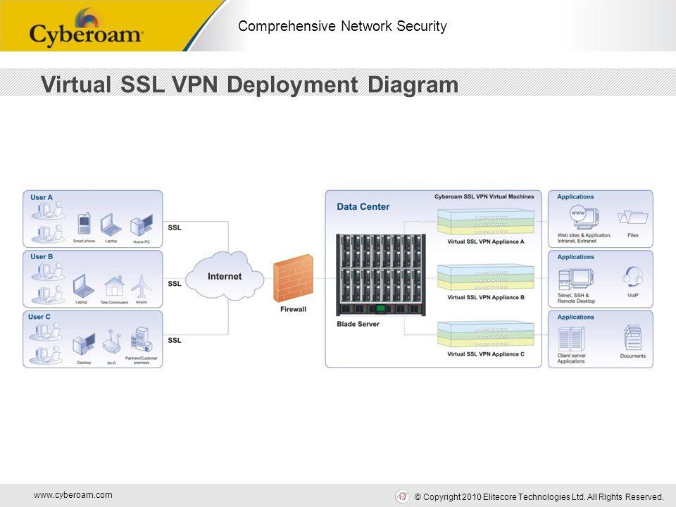 www.cyberoam.com © Copyright 2010 Elitecore Technologies Ltd. All Rights Reserved. Comprehensive Network Security Virtual SSL VPN Deployment Diagram