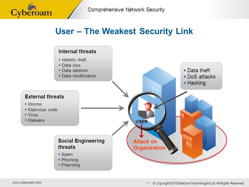 www.cyberoam.com © Copyright 2010 Elitecore Technologies Ltd. All Rights Reserved. Comprehensive Network Security Internal threats  Identity theft 