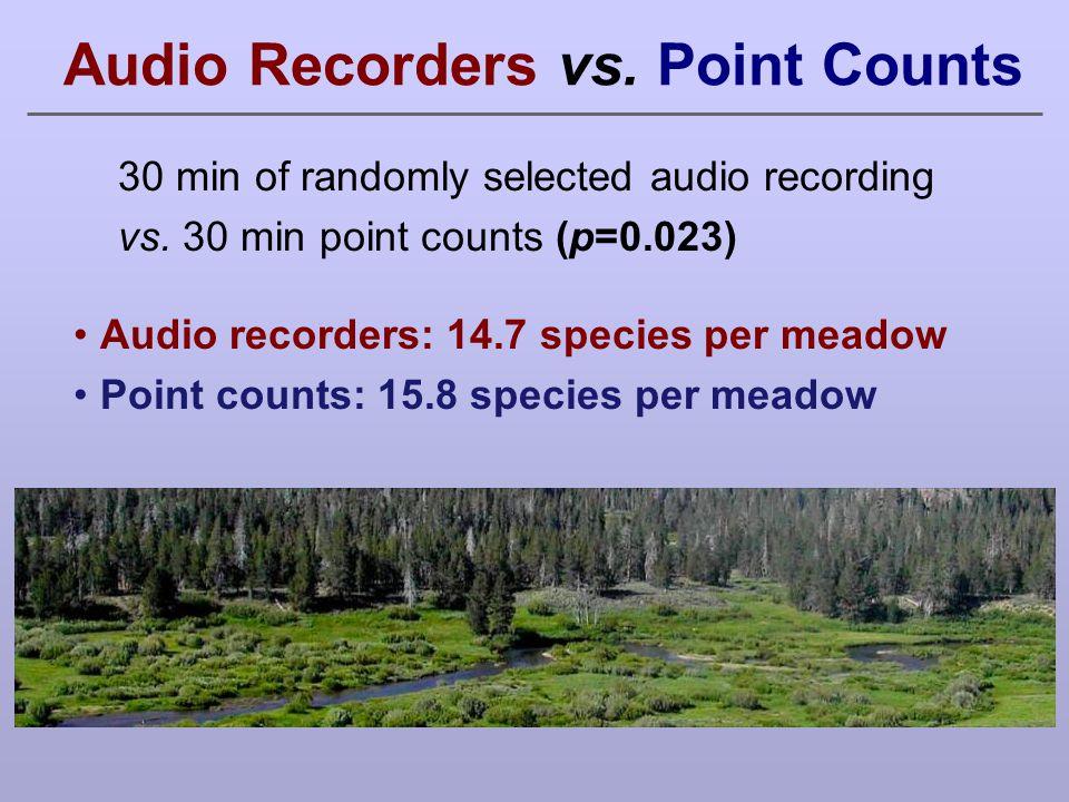 Audio Recorders vs. Point Counts Audio recorders: 14.7 species per meadow Point counts: 15.8 species per meadow 30 min of randomly selected audio reco
