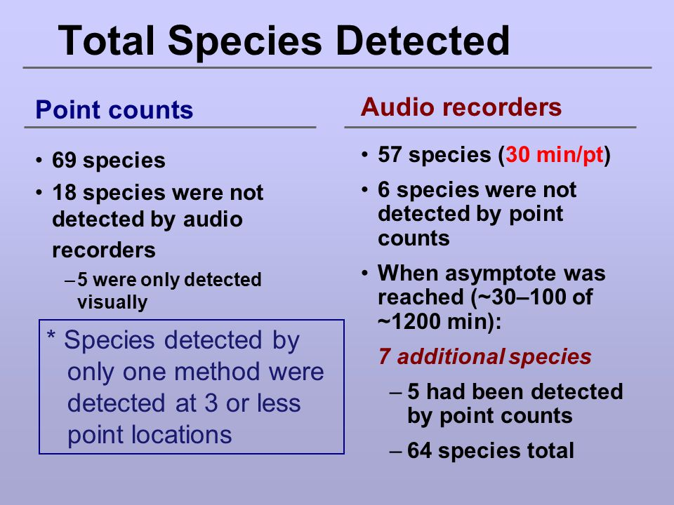 Total Species Detected Point counts 69 species 18 species were not detected by audio recorders –5 were only detected visually Audio recorders 57 speci