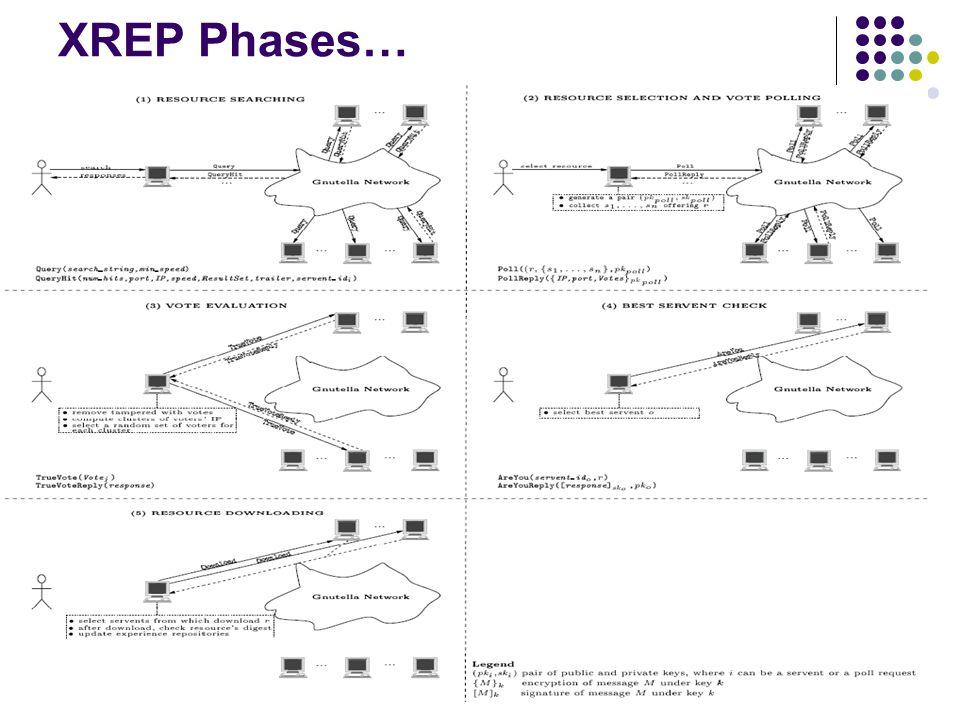 XREP Phases…
