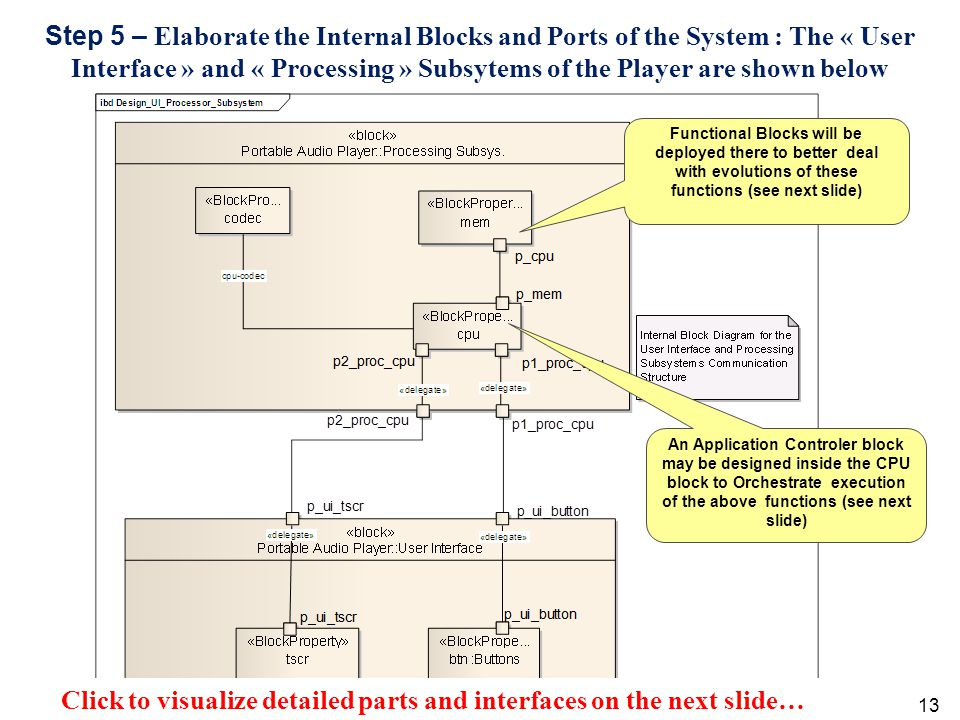 13 Step 5 – Elaborate the Internal Blocks and Ports of the System : The « User Interface » and « Processing » Subsytems of the Player are shown below An Application Controler block may be designed inside the CPU block to Orchestrate execution of the above functions (see next slide) Functional Blocks will be deployed there to better deal with evolutions of these functions (see next slide) Click to visualize detailed parts and interfaces on the next slide…