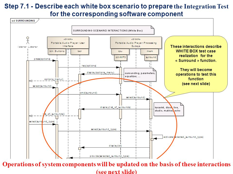 15 Step 7.1 - Describe each white box scenario to prepare the Integration Test for the corresponding software component These interactions describe WH
