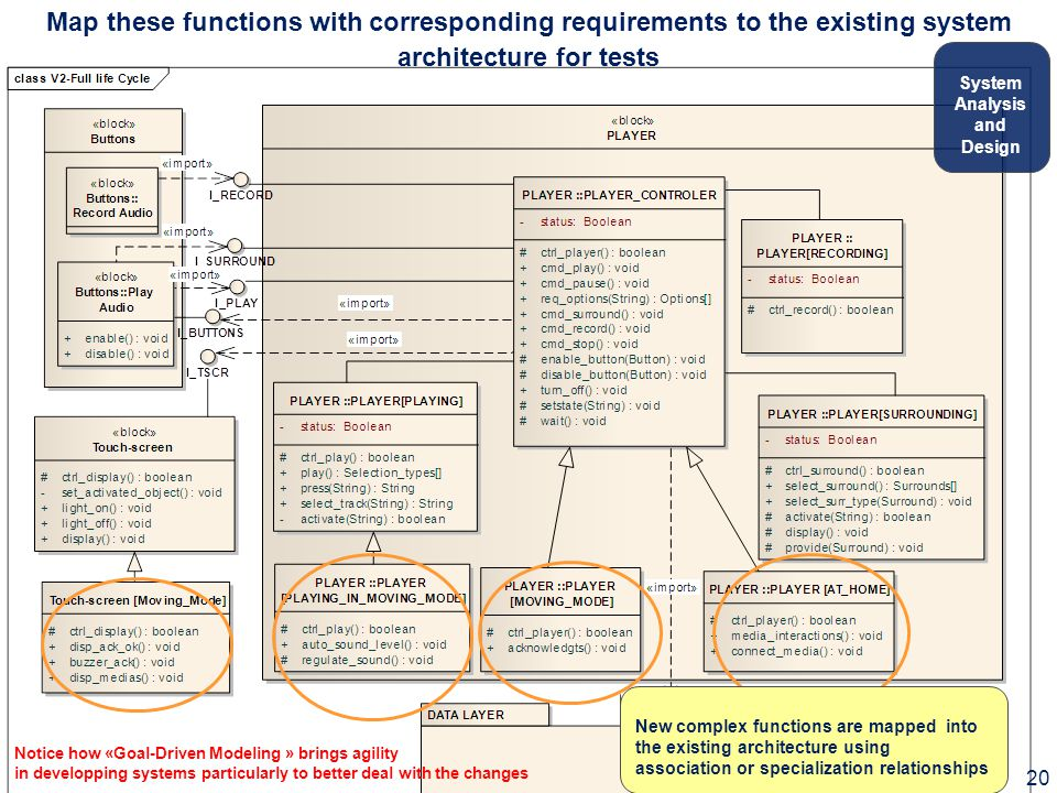 Map these functions with corresponding requirements to the existing system architecture for tests New complex functions are mapped into the existing architecture using association or specialization relationships System Analysis and Design 20 Notice how «Goal-Driven Modeling » brings agility in developping systems particularly to better deal with the changes