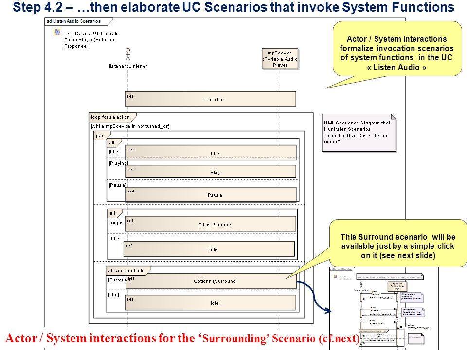 8 Step 4.2 – …then elaborate UC Scenarios that invoke System Functions Actor / System Interactions formalize invocation scenarios of system functions in the UC « Listen Audio » This Surround scenario will be available just by a simple click on it (see next slide) Actor / System interactions for the ' Surrounding' Scenario (cf.next)