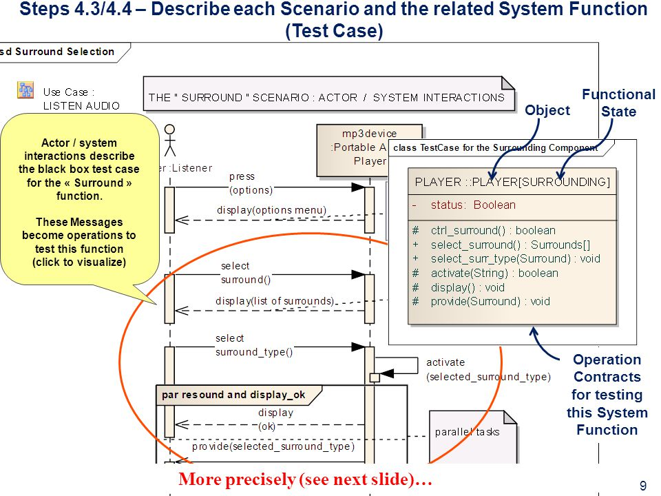 Steps 4.3/4.4 – Describe each Scenario and the related System Function (Test Case) Actor / system interactions describe the black box test case for th
