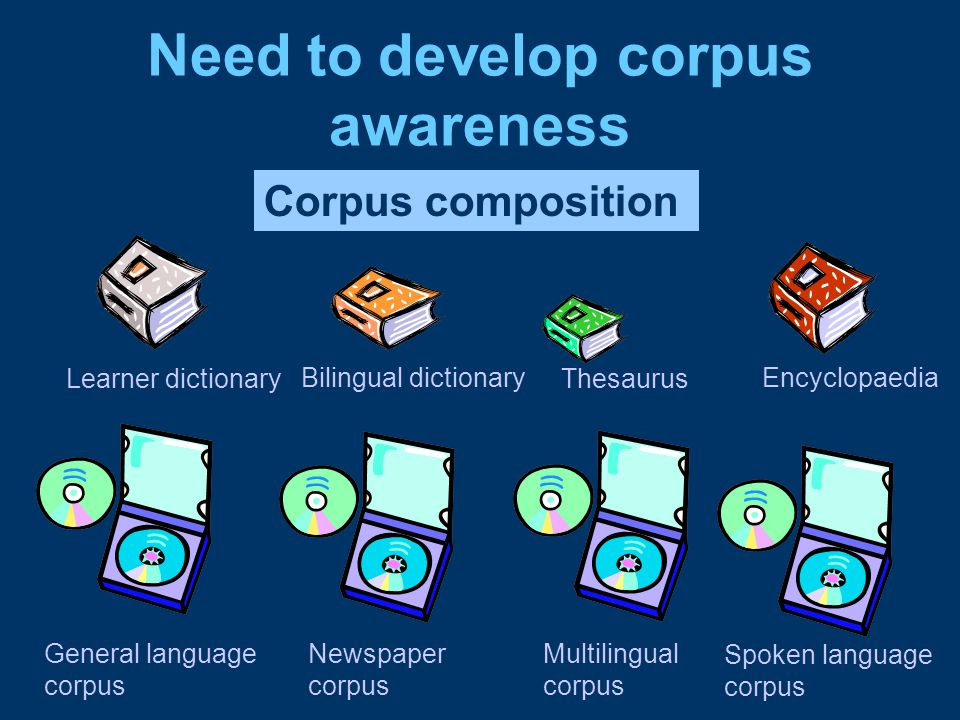 Need to develop corpus awareness Corpus composition Learner dictionary Bilingual dictionary Thesaurus Encyclopaedia General language corpus Newspaper corpus Multilingual corpus Spoken language corpus