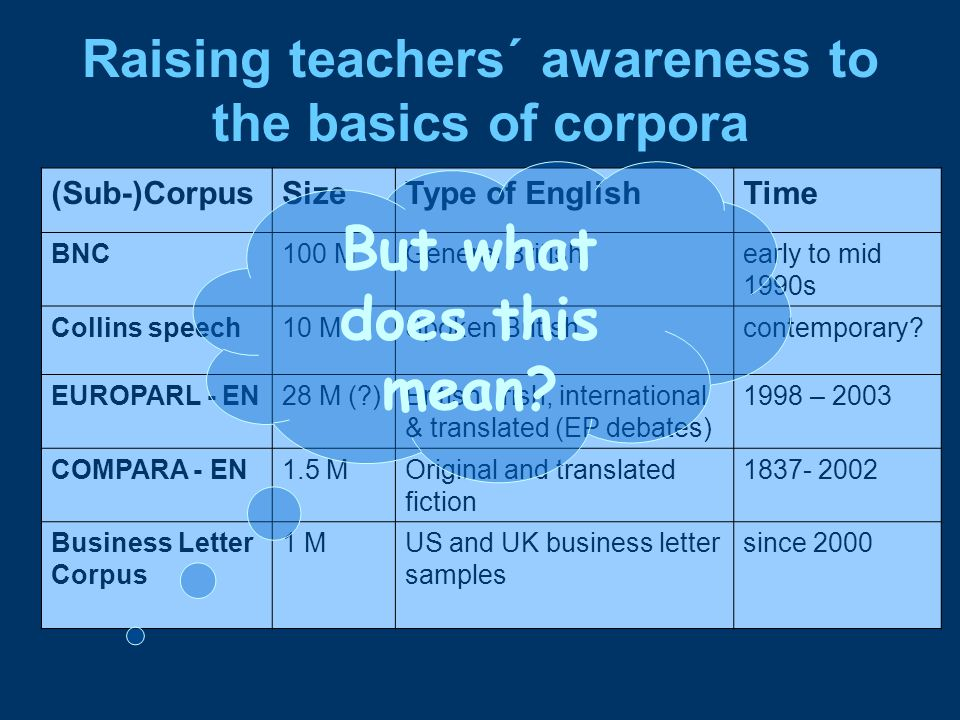 Raising teachers´ awareness to the basics of corpora (Sub-)CorpusSizeType of EnglishTime BNC100 MGeneral Britishearly to mid 1990s Collins speech10 MSpoken Britishcontemporary.