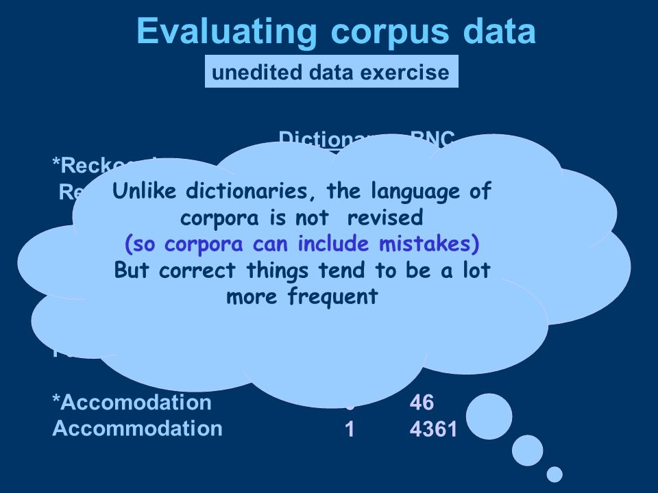 Dictionary BNC 0101 12073 0101 1563 045 11542 046 14361 Evaluating corpus data unedited data exercise *Reckognize Recognize *Pronounciation Pronunciation *Payed Paid *Accomodation Accommodation Unlike dictionaries, the language of corpora is not revised (so corpora can include mistakes) But correct things tend to be a lot more frequent