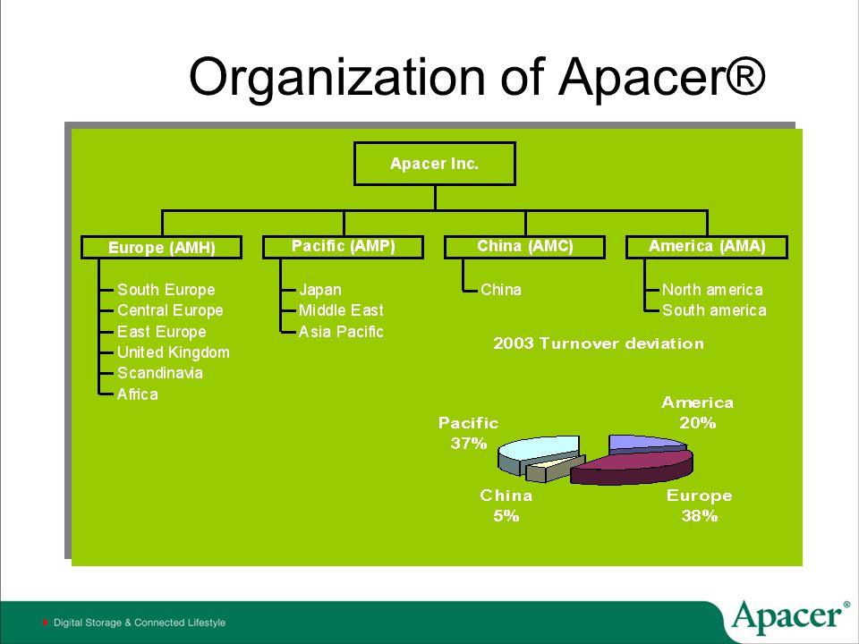Why Apacer DRAM.