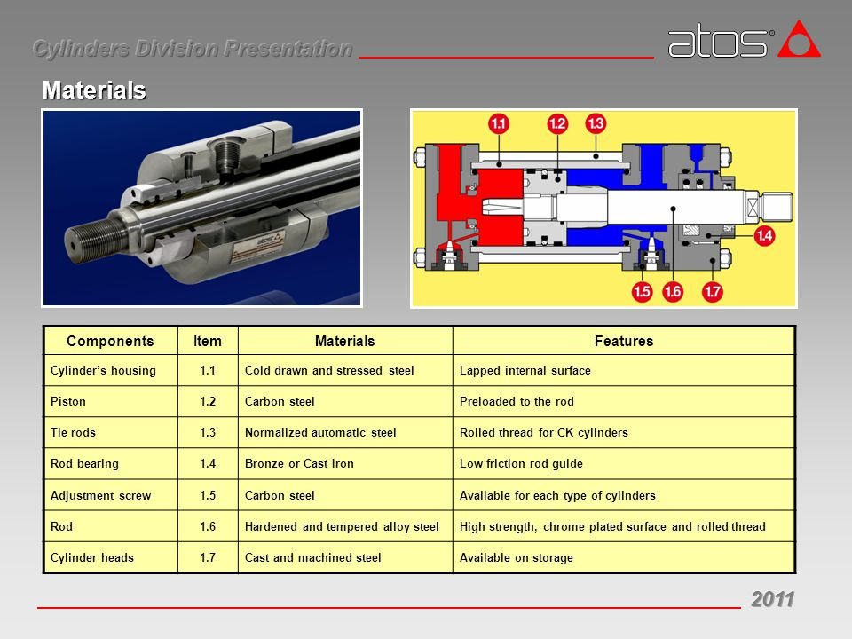 Materials ComponentsItemMaterialsFeatures Cylinder's housing1.1Cold drawn and stressed steelLapped internal surface Piston1.2Carbon steelPreloaded to the rod Tie rods1.3Normalized automatic steelRolled thread for CK cylinders Rod bearing1.4Bronze or Cast IronLow friction rod guide Adjustment screw1.5Carbon steelAvailable for each type of cylinders Rod1.6Hardened and tempered alloy steelHigh strength, chrome plated surface and rolled thread Cylinder heads1.7Cast and machined steelAvailable on storage
