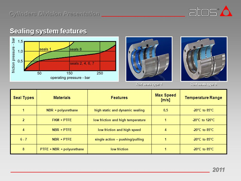 Sealing system features Seal TypesMaterialsFeatures Max Speed [m/s] Temperature Range 1NBR + polyurethanehigh static and dynamic sealing0,5-20°C to 85°C 2FKM + PTFElow friction and high temperature1-20°C to 120°C 4NBR + PTFElow friction and high speed4-20°C to 85°C 6 - 7NBR + PTFEsingle action – pushing/pulling1-20°C to 85°C 8PTFE + NBR + polyurethanelow friction1-20°C to 85°C Rod seals type 1 Rod seals type 8