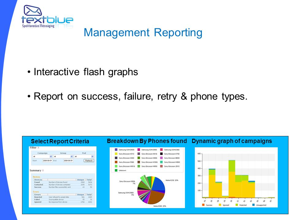 Management Reporting Select Report Criteria Breakdown By Phones foundDynamic graph of campaigns Interactive flash graphs Report on success, failure, retry & phone types.