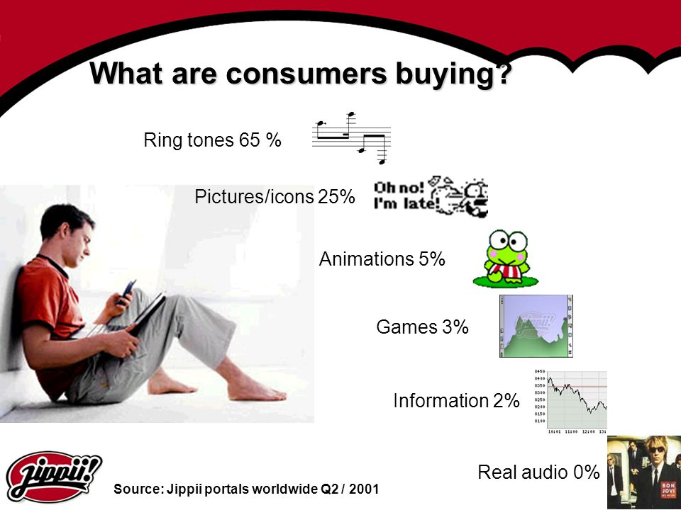 4 Animations 5% Games 3% Real audio 0% Ring tones 65 % What are consumers buying? Pictures/icons 25% Information 2% Source: Jippii portals worldwide Q